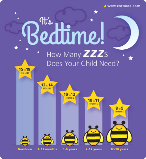 Sleep Hours Chart for Children - Must Have Mom