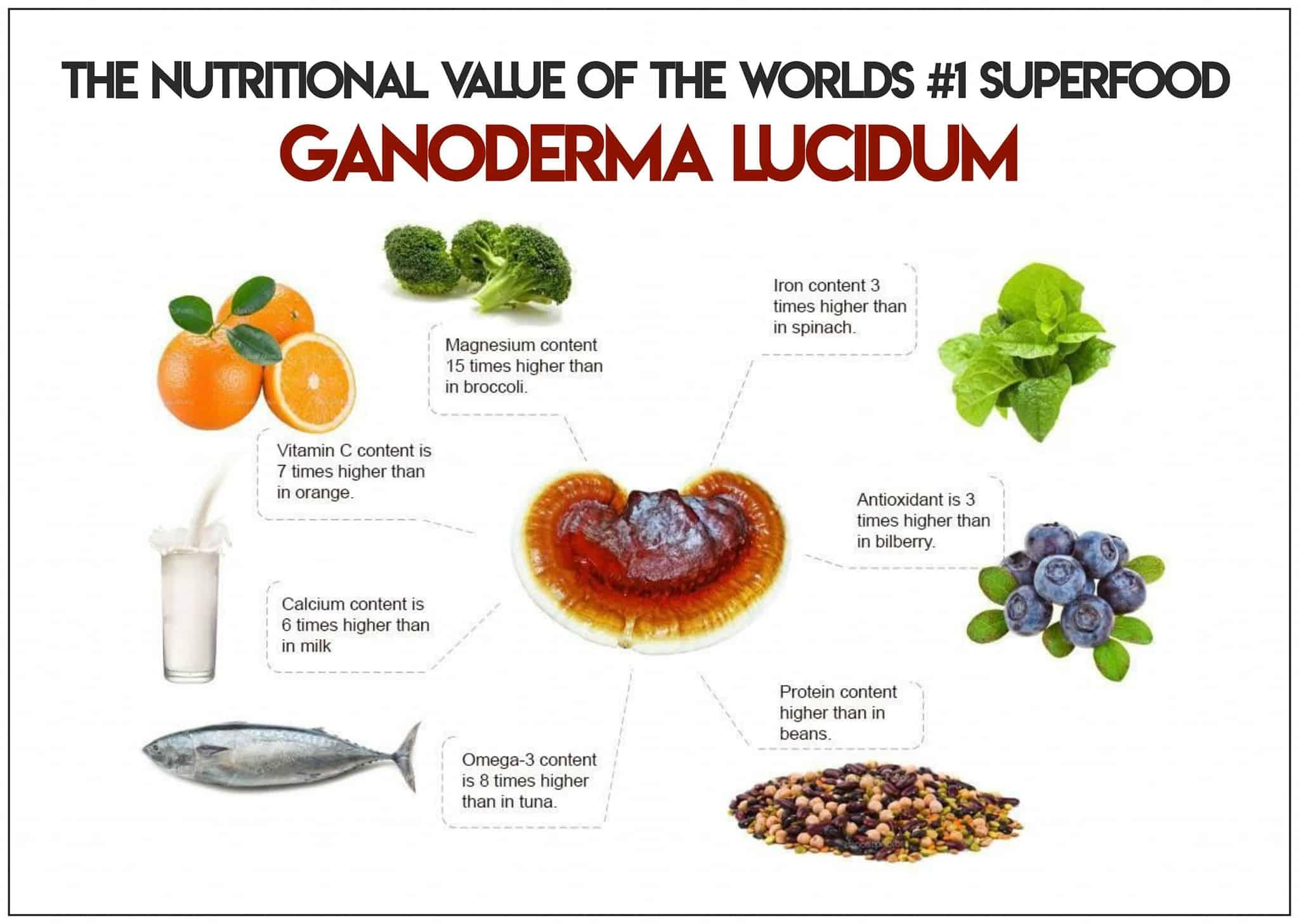 ganoderma benefits