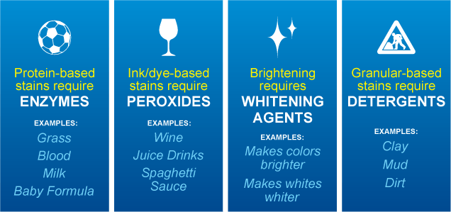 biz-is-better-enzymes-peroxides-whitening-agents-detergents